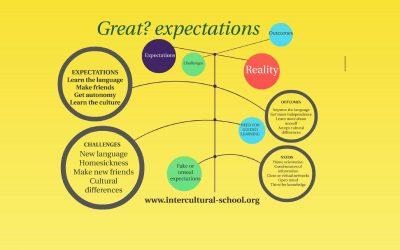 ¿Grandes? expectativas